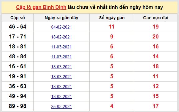 Cặp lô gan Bình Định lâu chưa về nhất
