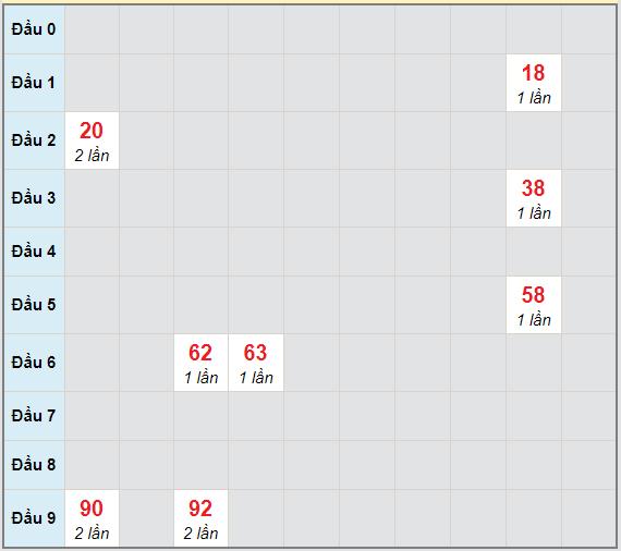 Bạch thủ rơi 3 ngày lô XSNT 30/4/2021