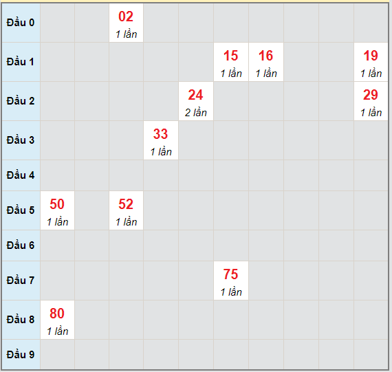 Bạch thủ rơi 3 ngày lô XS Kon Tum 2/5/2021