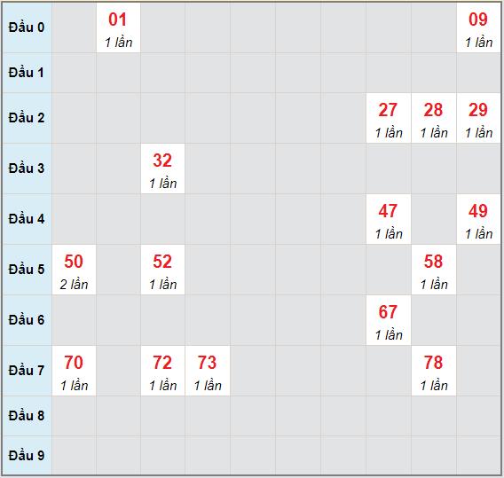 Bạch thủ rơi 3 ngày lô XSQNM 4/5/2021