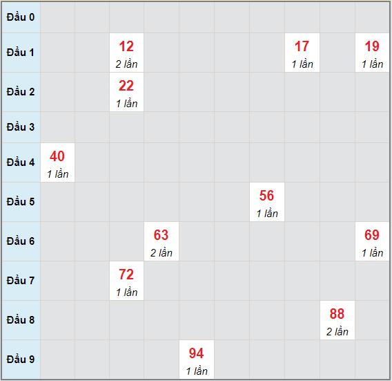 Bạch thủ rơi 3 ngày lô XSQB 6/5/2021