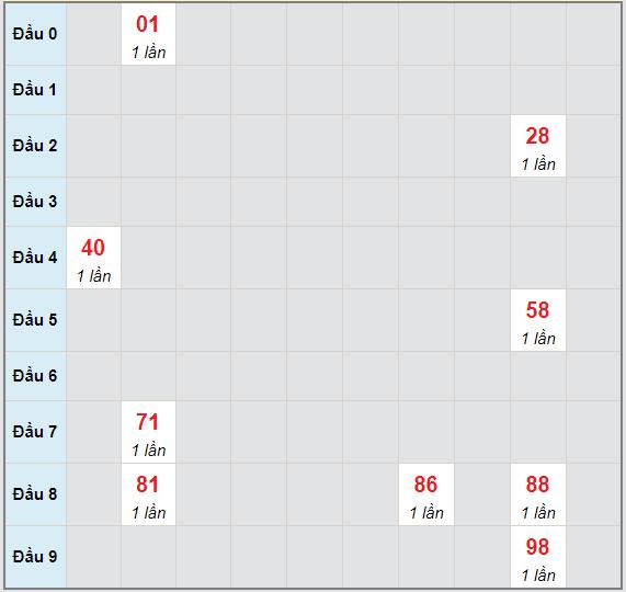 Bạch thủ rơi 3 ngày lô XSNT 7/5/2021