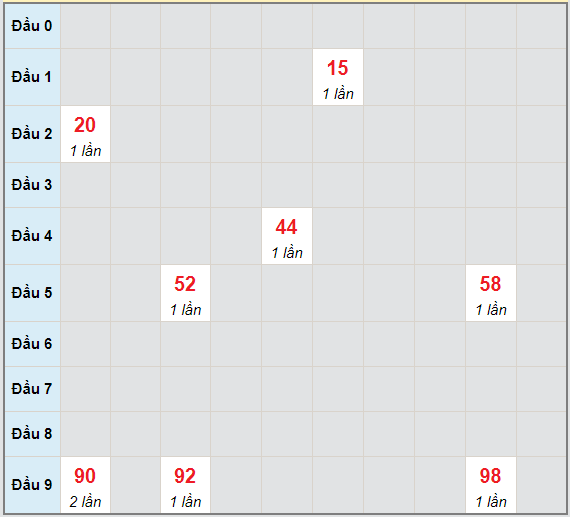 Bạch thủ rơi 3 ngày lô XSDNO 8/5/2021