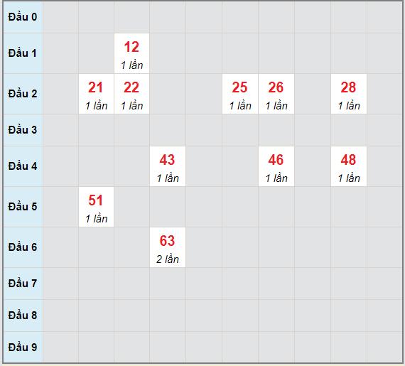 Bạch thủ rơi 3 ngày lô XS Kon Tum 9/5/2021