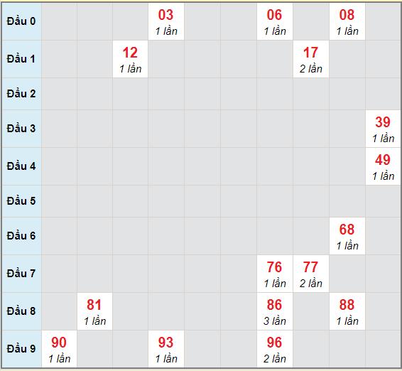 Bạch thủ rơi 3 ngày lô XSQNM 11/5/2021