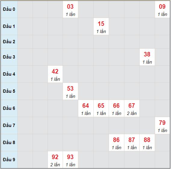 Bạch thủ rơi 3 ngày lô XSQB 13/5/2021