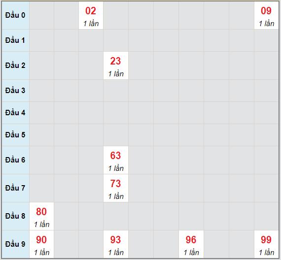 Bạch thủ rơi 3 ngày lô XSNT 14/5/2021
