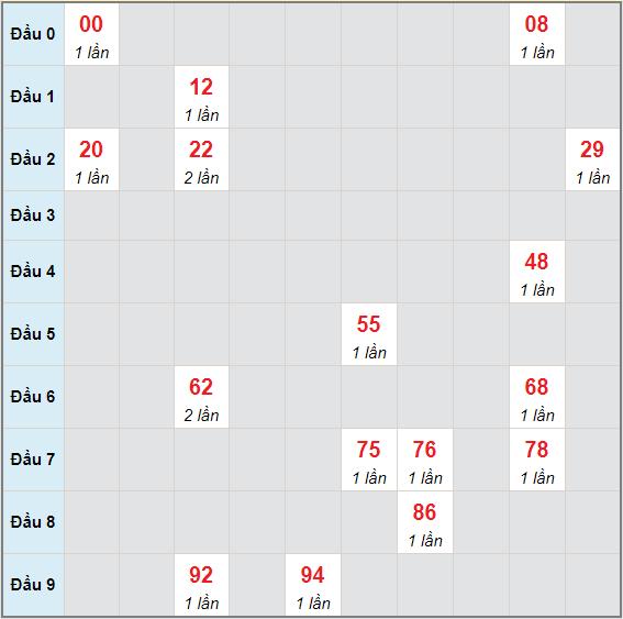 Bạch thủ rơi 3 ngày lô XSDNO 15/5/2021
