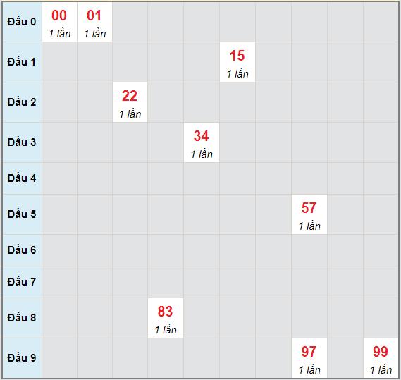 Bạch thủ rơi 3 ngày lô XSKH 30/5/2021