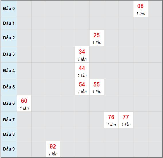 Bạch thủ rơi 3 ngày lô XSPY 24/5/2021