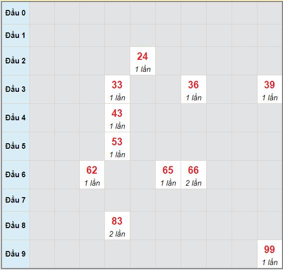 Bạch thủ rơi 3 ngày lô XSQNM 25/5/2021
