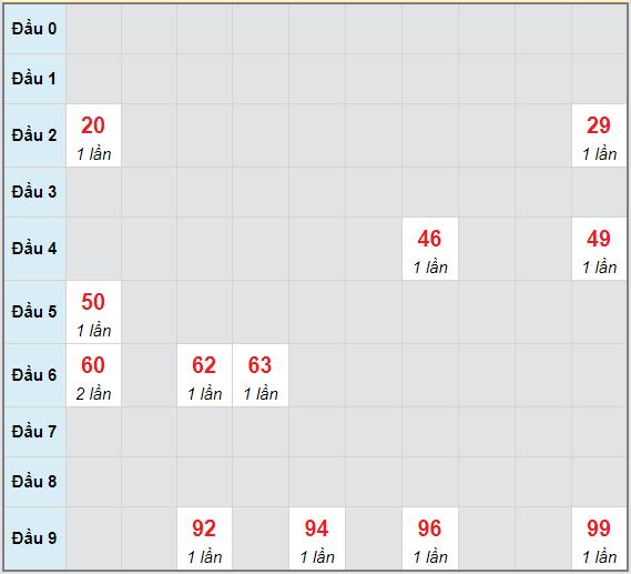Bạch thủ rơi 3 ngày lô XSKH 19/5/2021