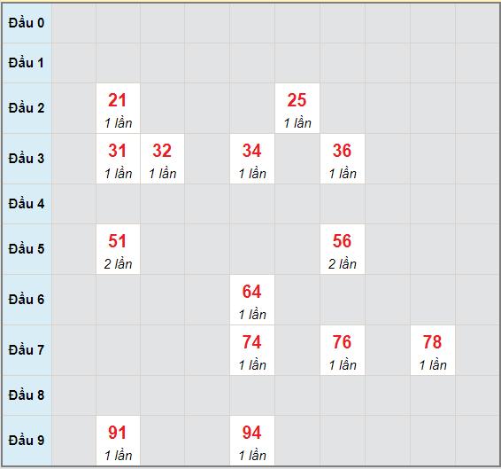 Bạch thủ rơi 3 ngày lô XSQB 27/5/2021