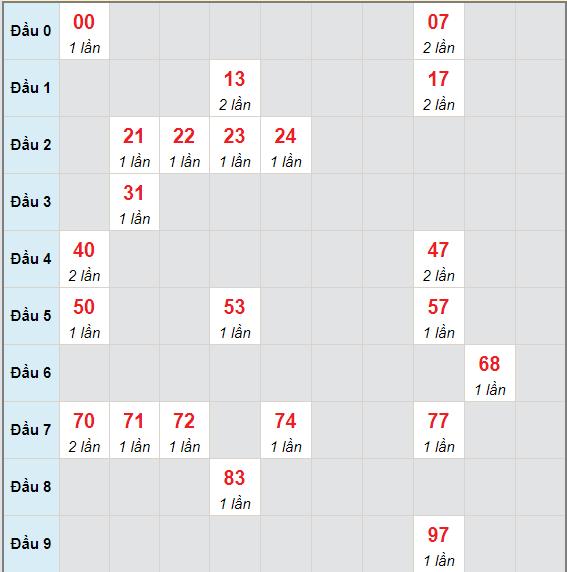Bạch thủ rơi 3 ngày lô XSDNO 22/5/2021