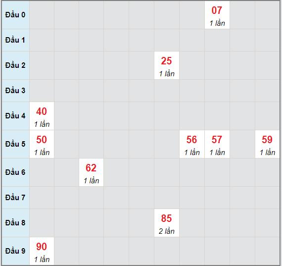 Bạch thủ rơi 3 ngày lô XSKH 26/5/2021