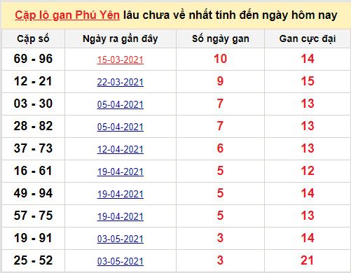 Cặp lô gan Phú Yên lâu chưa về nhất