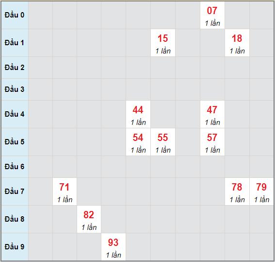 Bạch thủ rơi 3 ngày lô XSQNM 8/6/2021