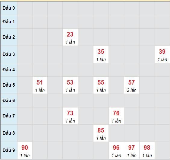 Bạch thủ rơi 3 ngày lô XSKH 2/6/2021