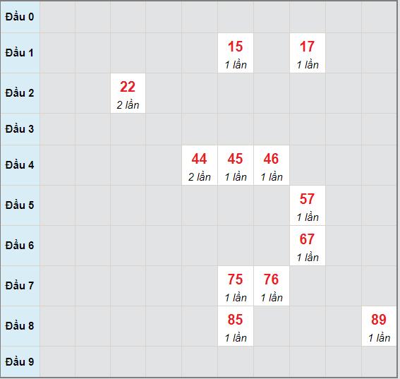 Bạch thủ rơi 3 ngày lô XSQB 3/6/2021
