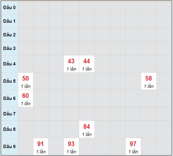 Bạch thủ rơi 3 ngày lô XSNT 4/6/2021