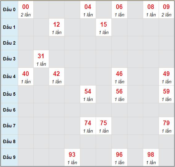 Bạch thủ rơi 3 ngày lô XSDNO 5/6/2021