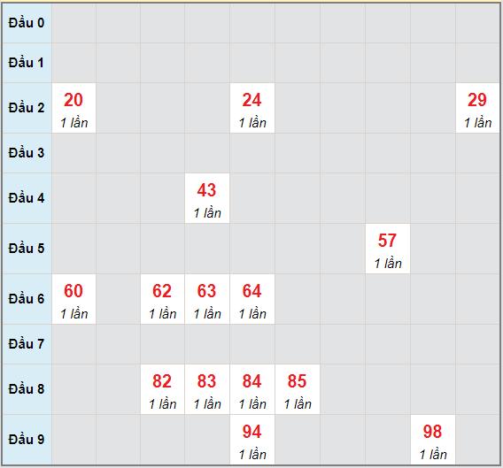 Bạch thủ rơi 3 ngày lô XS Kon Tum 6/6/2021
