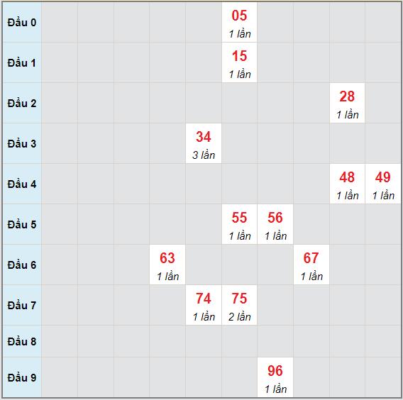 Bạch thủ rơi 3 ngày lô XSKH 9/6/2021