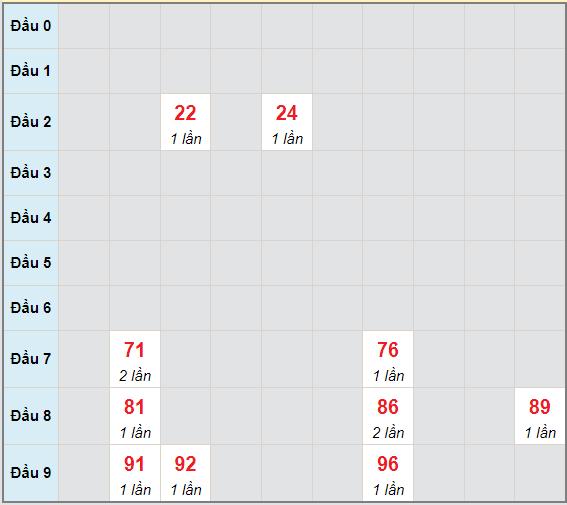 Bạch thủ rơi 3 ngày lô XSQT 10/6/2021
