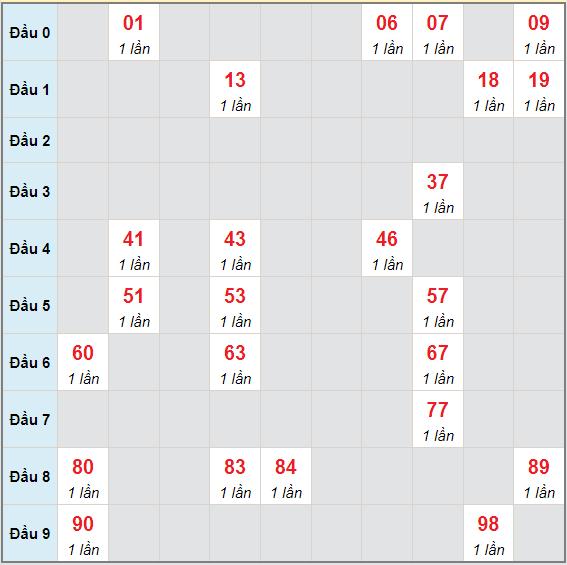 Bạch thủ rơi 3 ngày lô XS Kon Tum 13/6/2021
