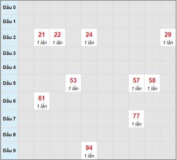 Bạch thủ rơi 3 ngày lô XSPY 14/6/2021