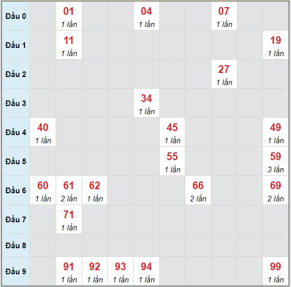 Bạch thủ rơi 3 ngày lô XSQNM 15/6/2021