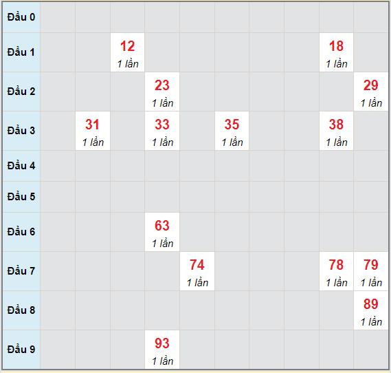 Bạch thủ rơi 3 ngày lô XSNT 18/6/2021