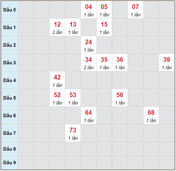 Bạch thủ rơi 3 ngày lô XSDNO 19/6/2021