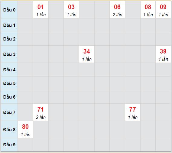 Bạch thủ rơi 3 ngày lô XS Kon Tum 20/6/2021