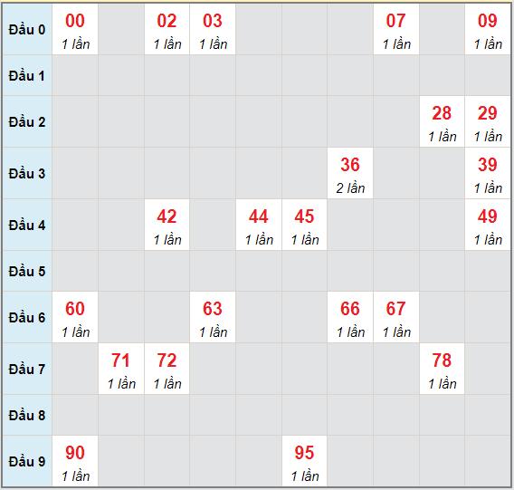 Bạch thủ rơi 3 ngày lô XSQNM 22/6/2021