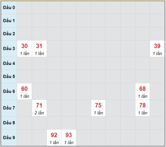 Bạch thủ rơi 3 ngày lô XSNT 25/6/2021