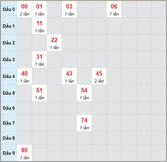 Bạch thủ rơi 3 ngày lô XSDNO 26/6/2021