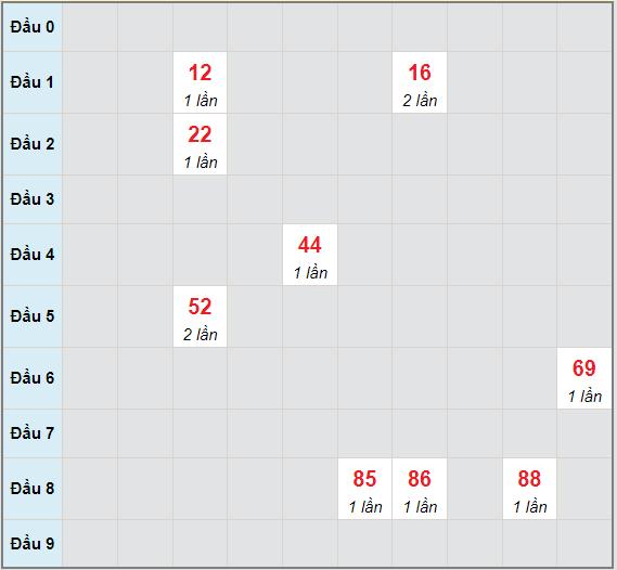 Bạch thủ rơi 3 ngày lô XS Kon Tum 27/6/2021