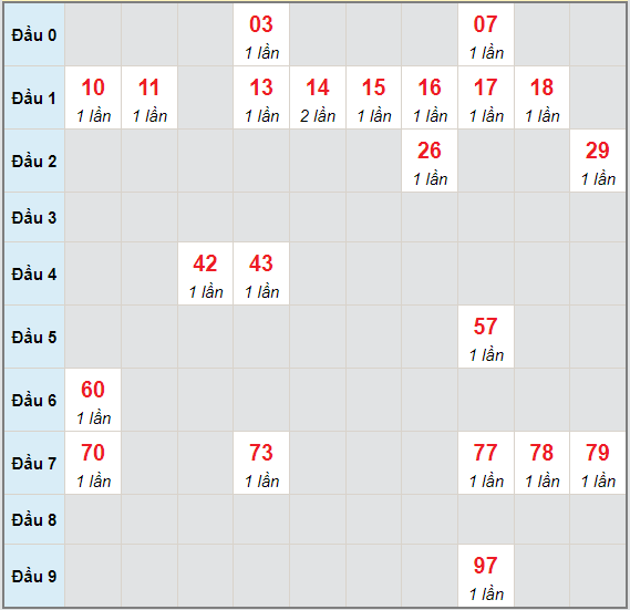 Bạch thủ rơi 3 ngày lô XSQNM 29/6/2021