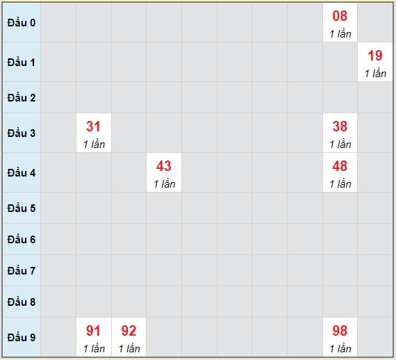 Bạch thủ rơi 3 ngày lô XSKH 30/6/2021