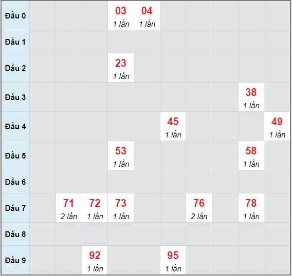 Bạch thủ rơi 3 ngày lô XSNT 2/7/2021