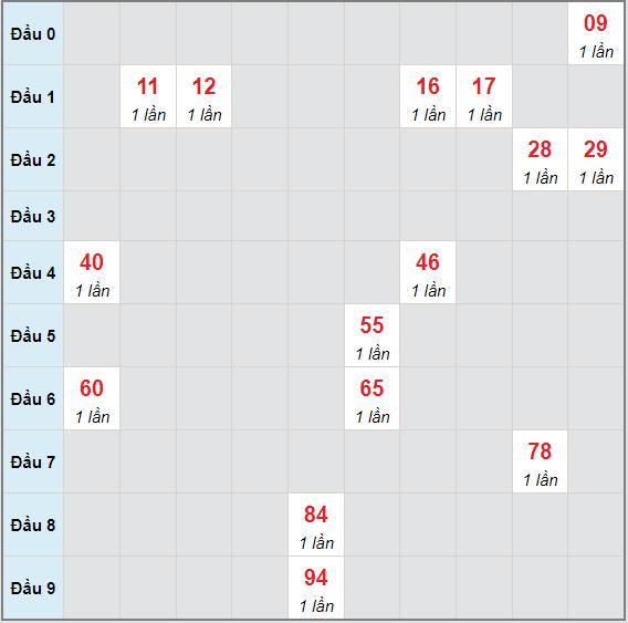 Bạch thủ rơi 3 ngày lô XSDNO 3/7/2021