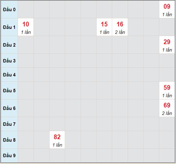 Bạch thủ rơi 3 ngày lô XS Kon Tum 4/7/2021