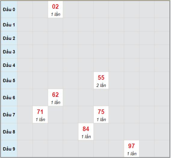 Bạch thủ rơi 3 ngày lô XSPY 12/7/2021
