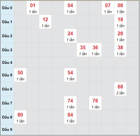 Bạch thủ rơi 3 ngày lô XSQNM 6/7/2021