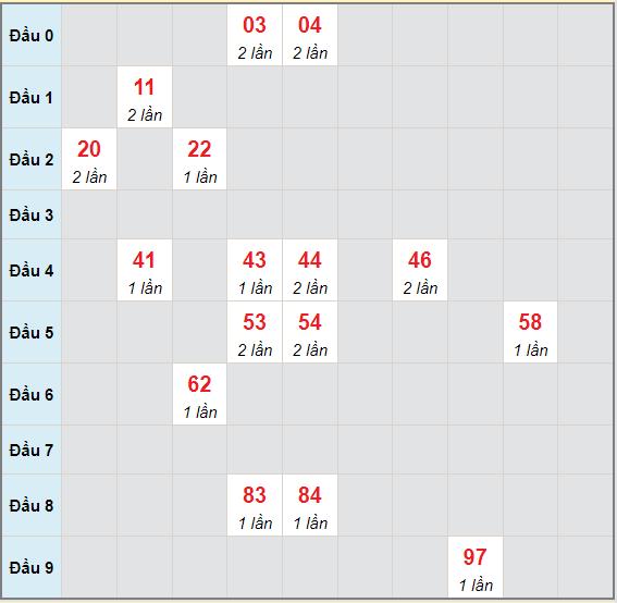 Bạch thủ rơi 3 ngày lô XSKH 7/7/2021