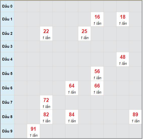 Bạch thủ rơi 3 ngày lô XSNT 9/7/2021