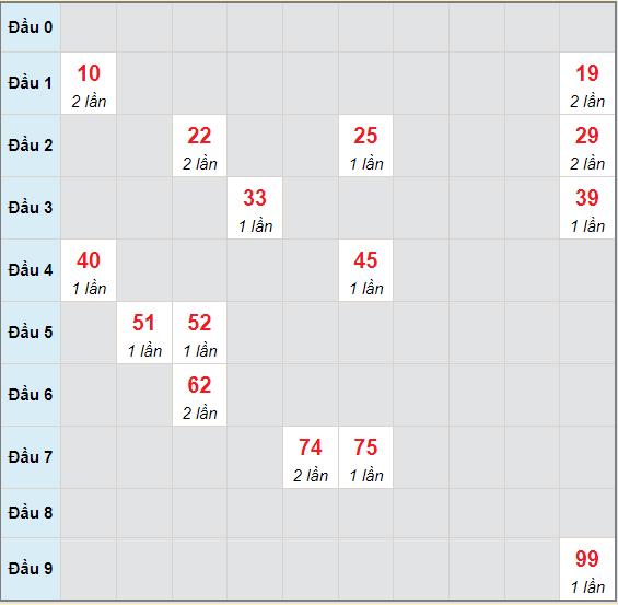 Bạch thủ rơi 3 ngày lô XSBDI 15/7/2021
