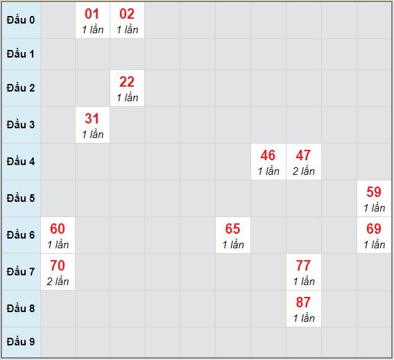 Bạch thủ rơi 3 ngày lô XSQB 17/12/2020