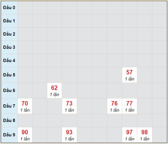 Bạch thủ rơi 3 ngày lô XSQB 21/1/2021